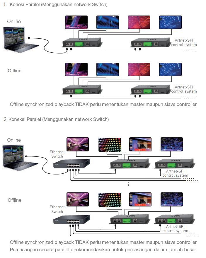 Diagram pemasangan artnet to SPI 8 universe